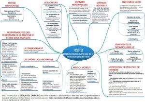 L'essentiel du RGPD modelisé